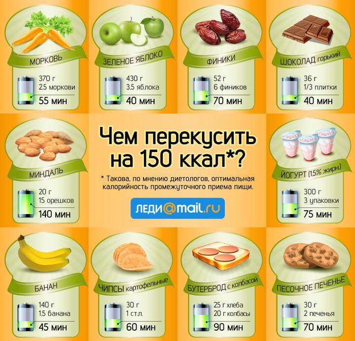 Худеем вкусно: чем перекусить на 150 калорий?